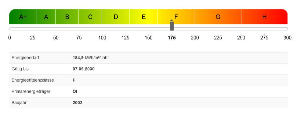 Aktueller Energieausweis - Gültig bis 07.09.2030
